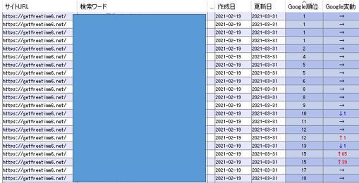 2021年3月31日時点での検索順位(1)