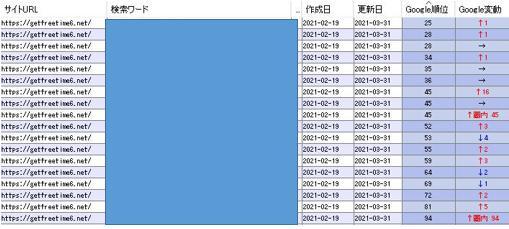 2021年3月31日時点での検索順位(2)